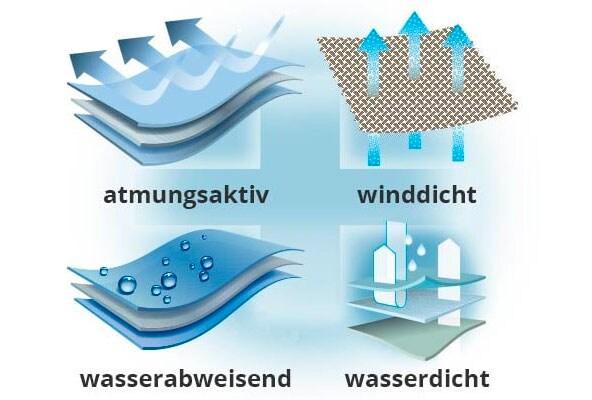 Warm, wasser- und winddicht mit dem passenden Material | Walbusch