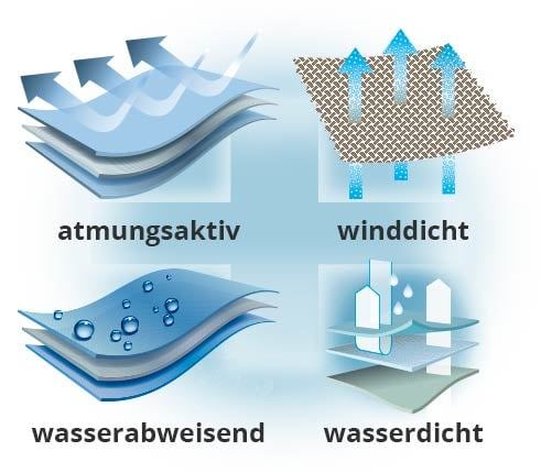 Aquastop   Walbusch